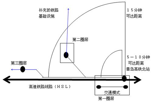 青岛火车站周边用地结构示意图
